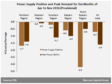 India's Power Supply Deficit Hits 0.7 Percent in the Eight-Month Period from April-November in FY 2016-17