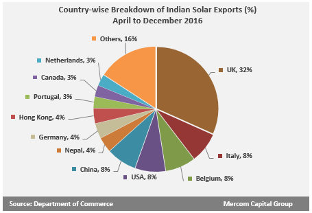 India Solar Imports Grow by 41 Percent, Exports Decline 49