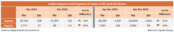 India_Imports_and_Exports_of_Solar_Cells_and_Modules.1png