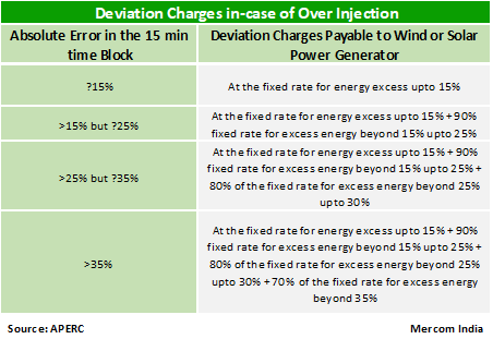 Solar And Wind Generators To Pay Deviation Charges For Under