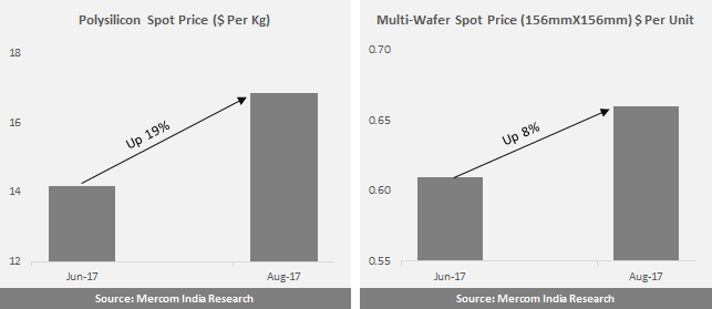 Polysilicon and Multi-Wafer Spot Price