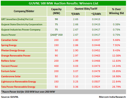 GUVNL 500 MW Auction Results
