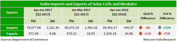 India Imports and Exports of Solar Cells and Modules