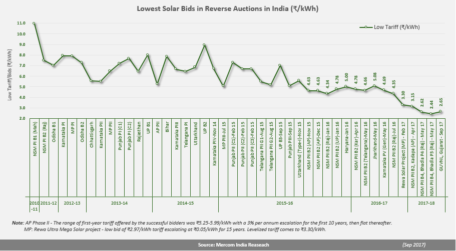 Lowest Solar Bids in Reverse Auction in India