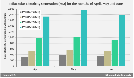 Solar Electricity Generation (MU) for the Months of April, May and June