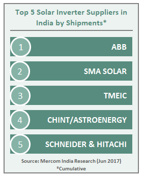 Top 5 Solar Inverter Suppliers in India by Shipments