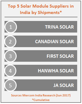 Top 5 Solar Module Suppliers in India by Shipments