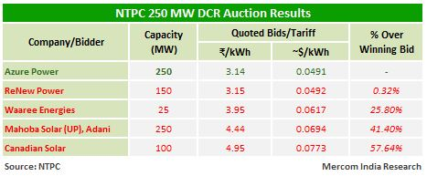 NTPC 250 MW DCR Auction Results