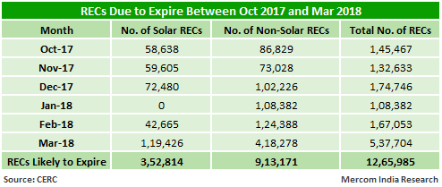 RECs Due to Expire Between Oct 2017 and Mar 2018