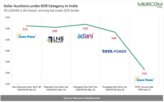 Solar Auctions under DCR in India