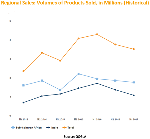 Regional Sales, Volumes of Product Sold, in Millions