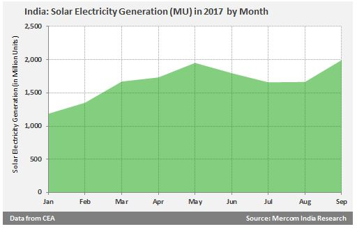 Solar Power Generation by Month