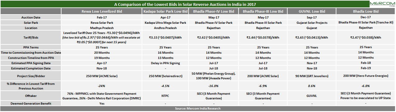 A Comparison of the Lowest Bids in Solar Reverse Auctions in India in 2017