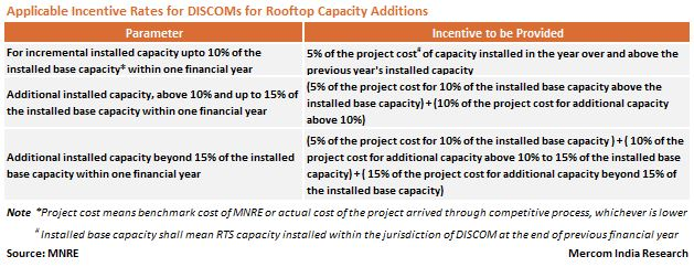 Applicable Incentive Rates for Discoms for Rooftop
