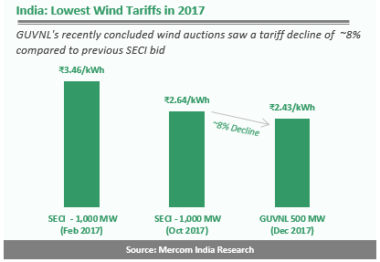 India - Lowest Wind Tariffs in 2017