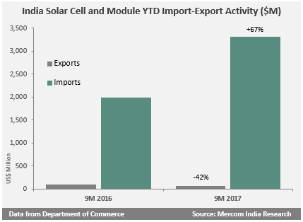 India Solar Cell and Module YTD Import-Export Activity ($M)