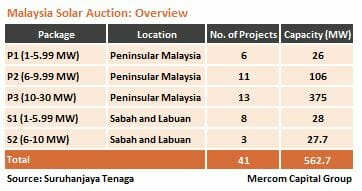 Malaysia Solar Auction Overview