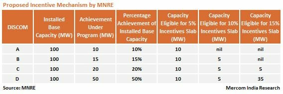 Proposed Incentive Mechanism by MNRE