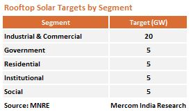 Rooftop Target by Segment