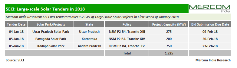 Breaking: SECI Tenders 950 MW of Grid-Connected Solar Projects