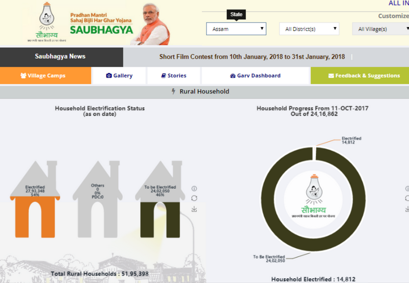 saubhagya scheme launched in assam