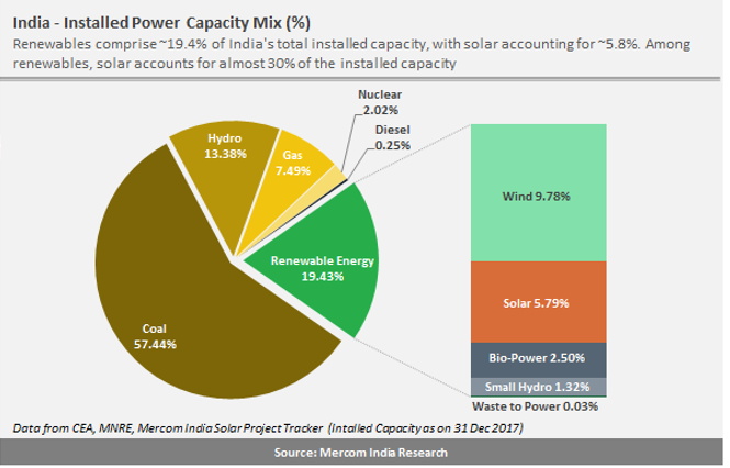Solar Was the Top Source of New Power Capacity Addition in 2017 For the First Time in India