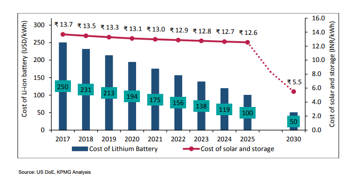 Cost of Solar and Storage