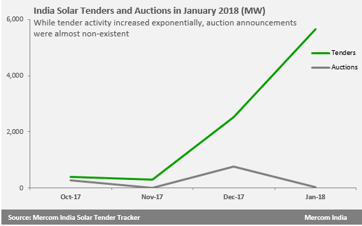 India Solar Tenders and Auctions in January 2018 (MW)