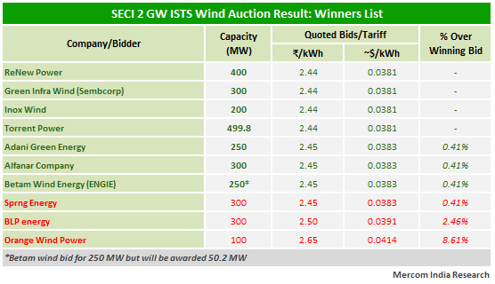 SECI 2 GW ISTS Wind Auction Result