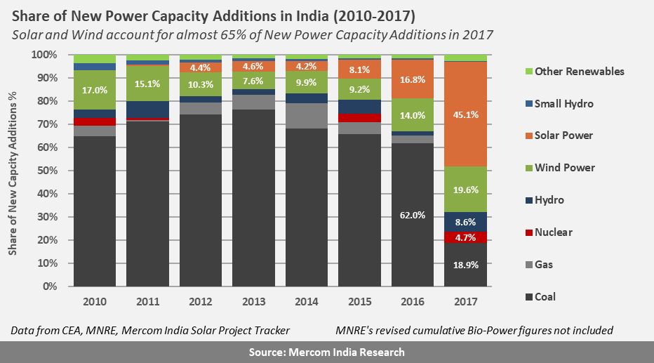 Share of New Wind Power Capacity in India