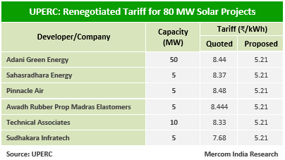 UPERC Renegotiated Tariff for 80 MW Solar Projects