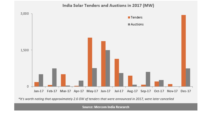 Almost 10 GW of Solar Tendered and 6 GW Auctioned in India in 2017