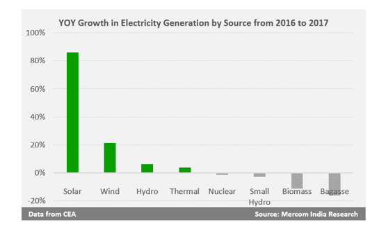 Solar Power Generation in India Jumped 86 Percent in 2017