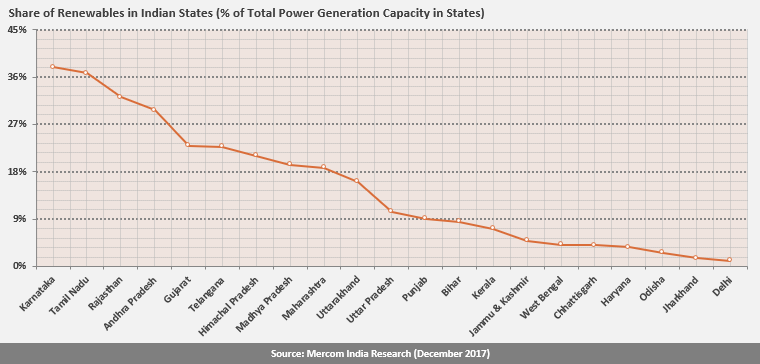 Share of Renewables in Indian States (% of Total Power Generation Capacity in States)