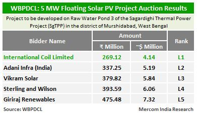 West Bengal Floating Solar Auction Result