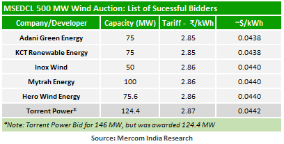 Maharashtra Auctions 500 MW of Wind Projects to be Developed Across the State