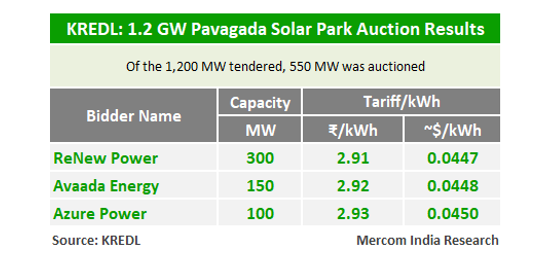 Lowest Tariff of ₹2.91/kWh Quoted in KREDL's 550 MW Pavagada Solar Auction