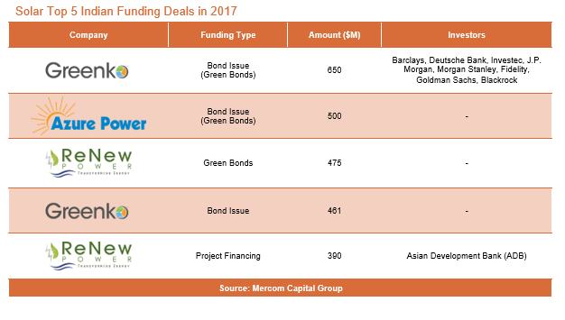 Indian Solar Sector Raised Over $10 Billion in Financing During 2017