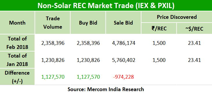 After January Slump, Non-Solar REC Trading Spikes in February 2018