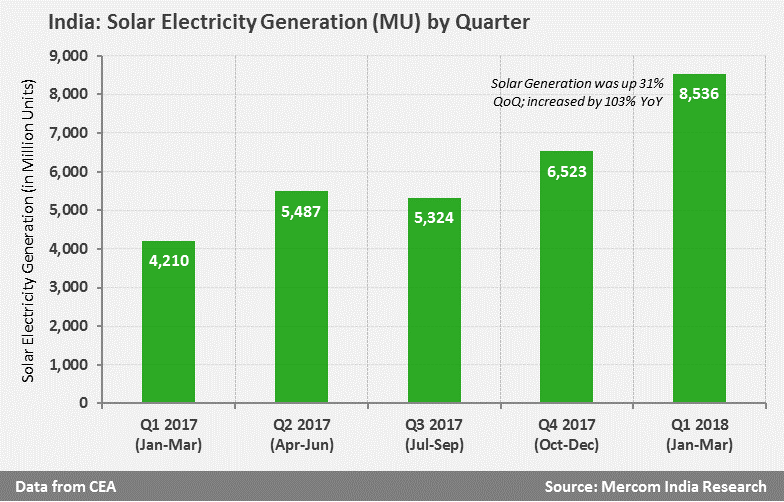 Solar Electricity Generation by Quarter