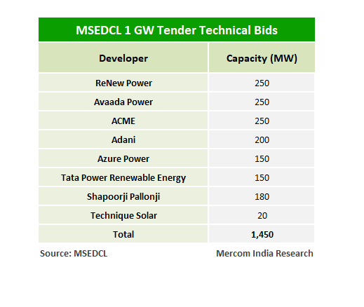 MSEDCL's 1 GW Solar Tender Oversubscribed by 450 MW