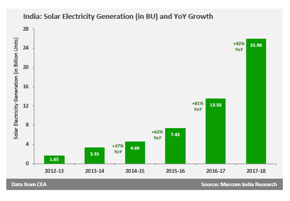 Solar Accounted for 2 Percent of India's Total Power Generation in FY 2017-18