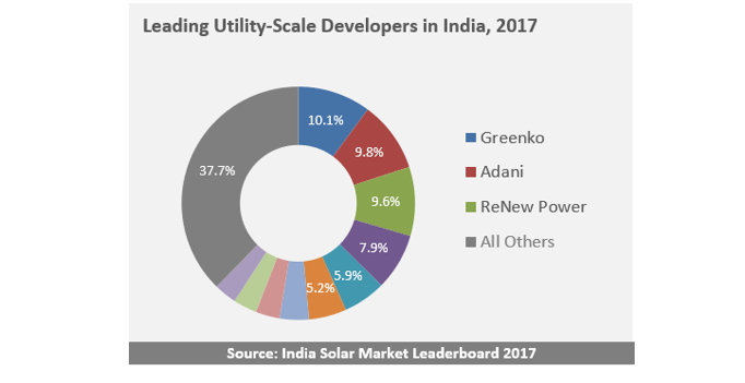 Greenko and Adani Named Top Project Developers in India in 2017