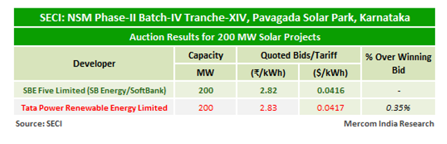 SECI Auctions 200 MW of Solar Projects to be Developed in Karnataka's Pavagada
