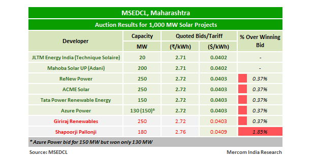 L1 Tariff of ₹2.71/kWh Quoted in MSEDCL's 1 GW Solar Auction