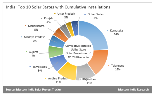 India's Top 10 Solar States in Charts - Mercom India