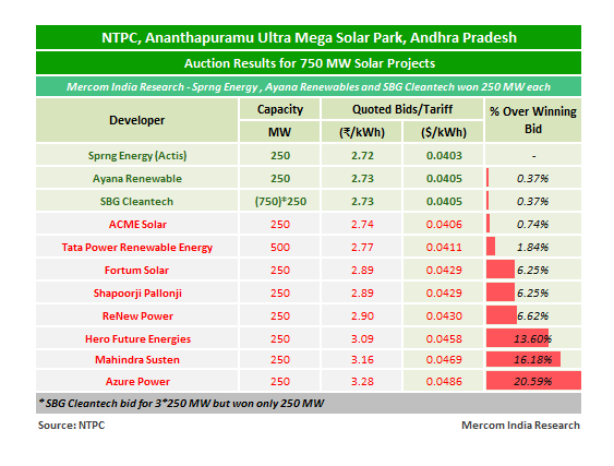 Sprng Energy, Ayana and SB Energy are the Winners in 750 MW NTPC Auction