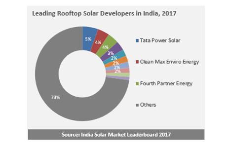 Tata Power and CleanMax Emerged as Top Rooftoop Solar Installers in India in 2017