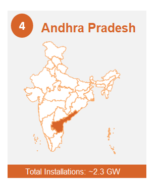 India's Top 10 Solar States in Charts