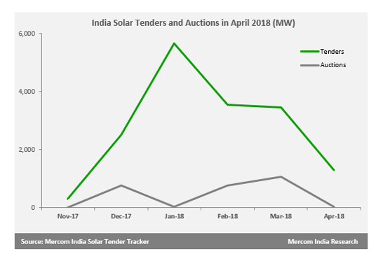 Approximately 1.3 GW of Solar Tendered and 40 MW Auctioned in India During April 2018